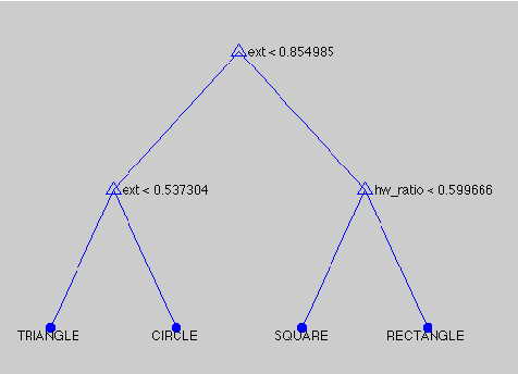 Figure 3 for Using Soft Constraints To Learn Semantic Models Of Descriptions Of Shapes