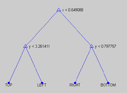 Figure 4 for Using Soft Constraints To Learn Semantic Models Of Descriptions Of Shapes