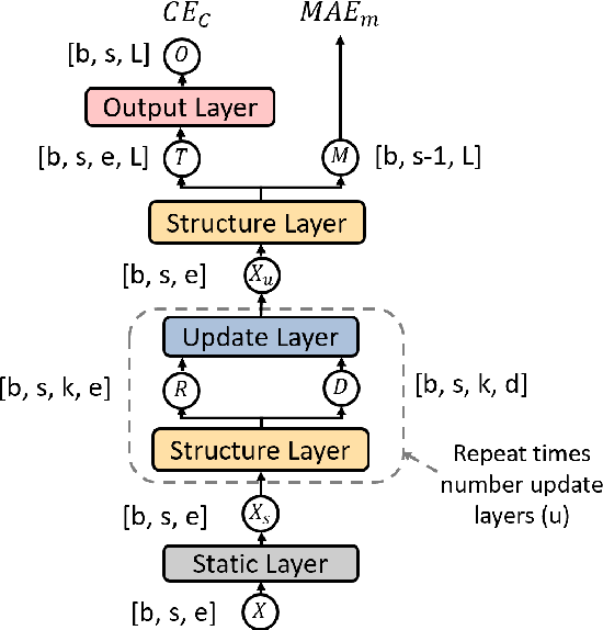 Figure 3 for Merge and Label: A novel neural network architecture for nested NER