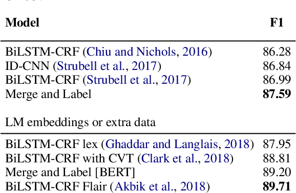 Figure 4 for Merge and Label: A novel neural network architecture for nested NER
