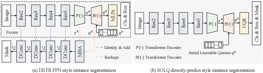 Figure 1 for SOLQ: Segmenting Objects by Learning Queries