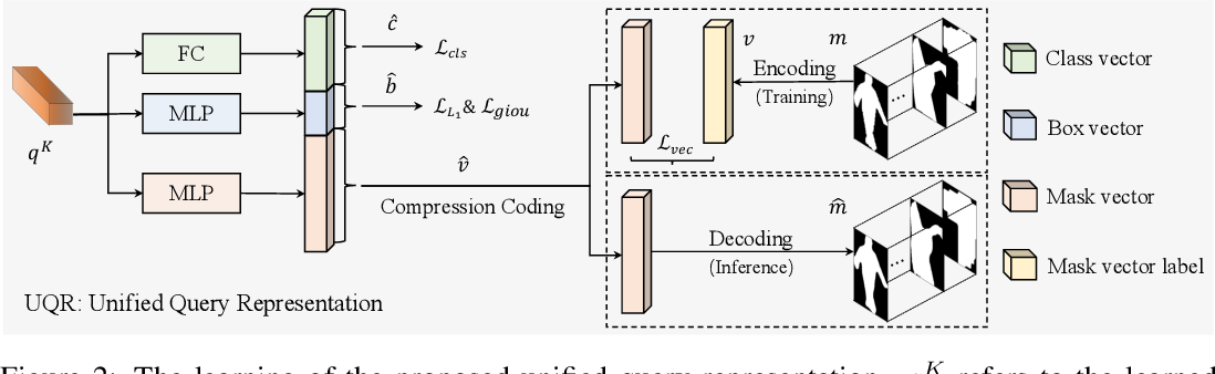 Figure 3 for SOLQ: Segmenting Objects by Learning Queries