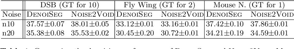 Figure 2 for DenoiSeg: Joint Denoising and Segmentation