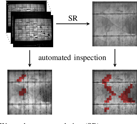 Figure 1 for Joint Super-Resolution and Rectification for Solar Cell Inspection