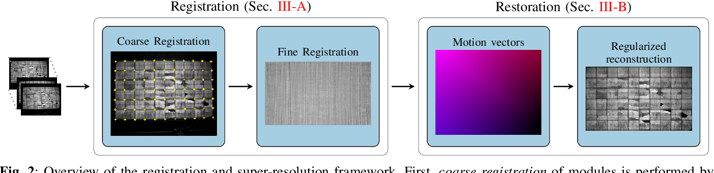 Figure 2 for Joint Super-Resolution and Rectification for Solar Cell Inspection