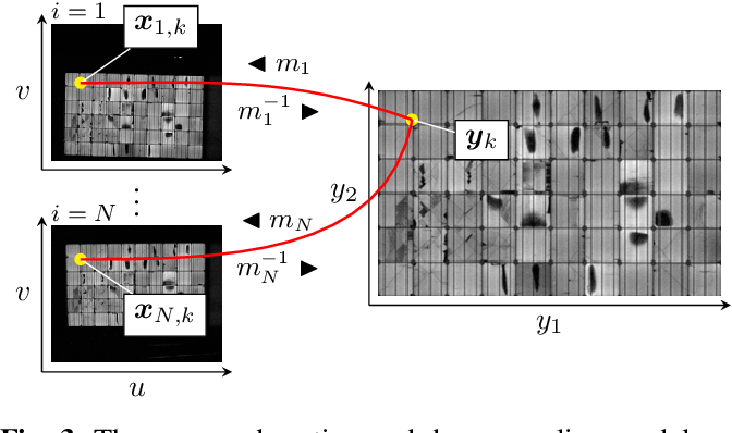 Figure 3 for Joint Super-Resolution and Rectification for Solar Cell Inspection