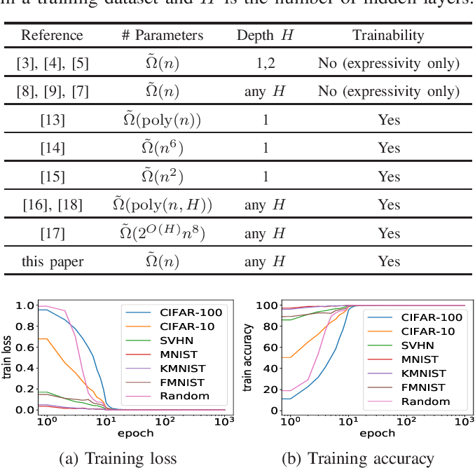 Figure 2 for Gradient Descent Finds Global Minima for Generalizable Deep Neural Networks of Practical Sizes