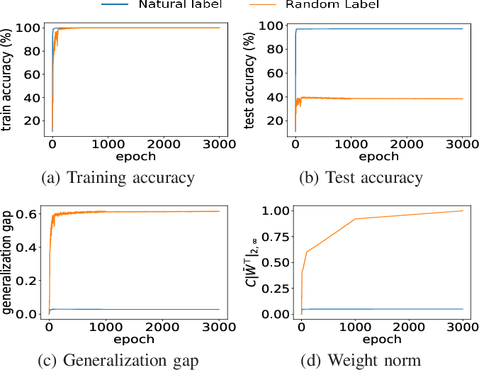 Figure 1 for Gradient Descent Finds Global Minima for Generalizable Deep Neural Networks of Practical Sizes