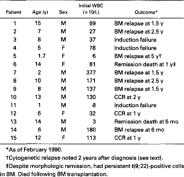 Clinical And Laboratory Data For Children With T922
