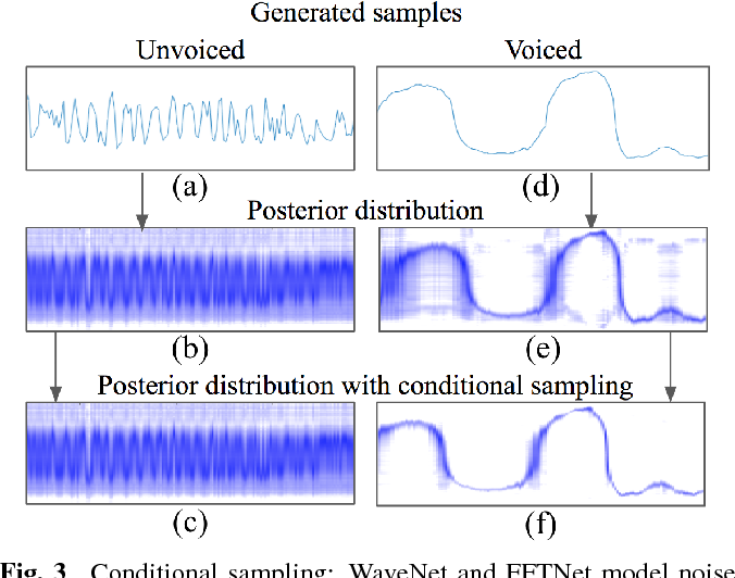 Figure 3 from Fftnet: A Real-Time Speaker-Dependent Neural Vocoder