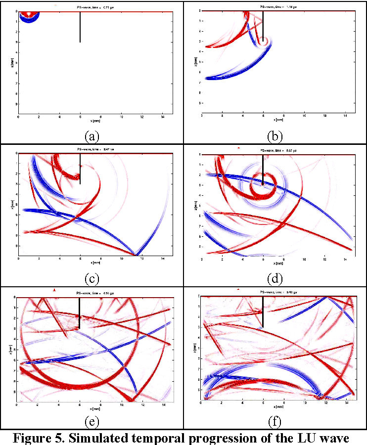 Figure 5. Simulated temporal progression of the LU wave in a steel sample with a vertical defect. (a) initiation of the ultrasonic wavefront, (b) to (f) progression of the wavefronts.
