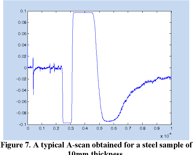 Figure 7. A typical A-scan obtained for a steel sample of 10mm thickness.