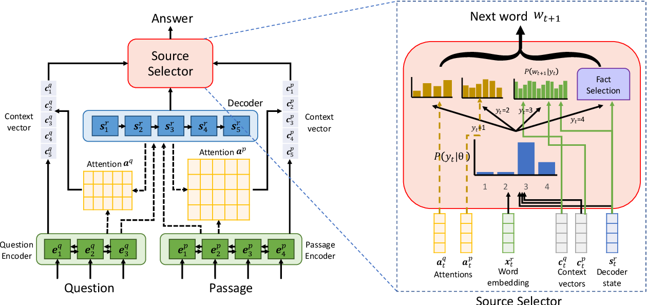 Figure 1 for Incorporating External Knowledge into Machine Reading for Generative Question Answering