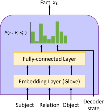 Figure 3 for Incorporating External Knowledge into Machine Reading for Generative Question Answering