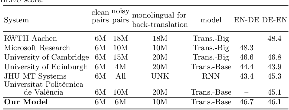 Figure 4 for Machine Translation Customization via Automatic Training Data Selection from the Web