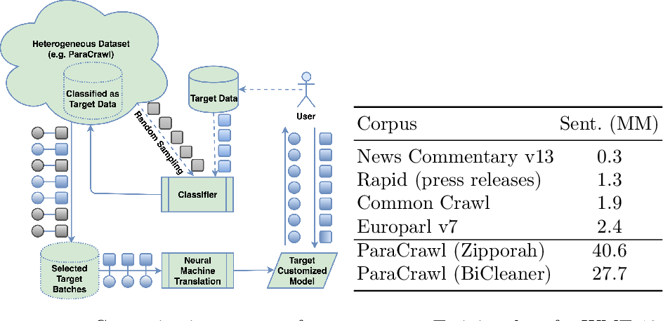 Figure 1 for Machine Translation Customization via Automatic Training Data Selection from the Web