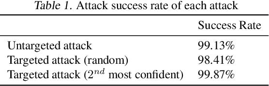 Figure 2 for Explaining Away Attacks Against Neural Networks