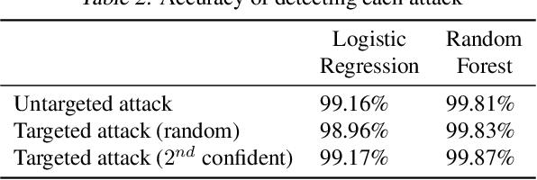 Figure 3 for Explaining Away Attacks Against Neural Networks