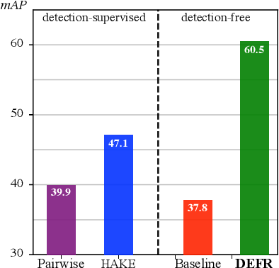 Figure 1 for Is Object Detection Necessary for Human-Object Interaction Recognition?