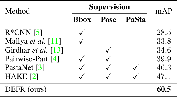 Figure 2 for Is Object Detection Necessary for Human-Object Interaction Recognition?