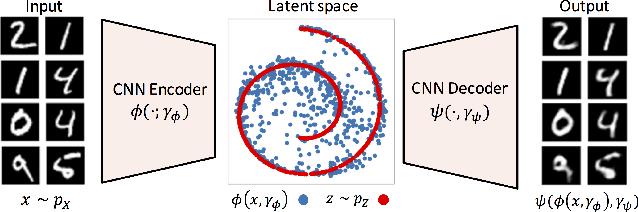 Figure 3 for Generalized Sliced Wasserstein Distances