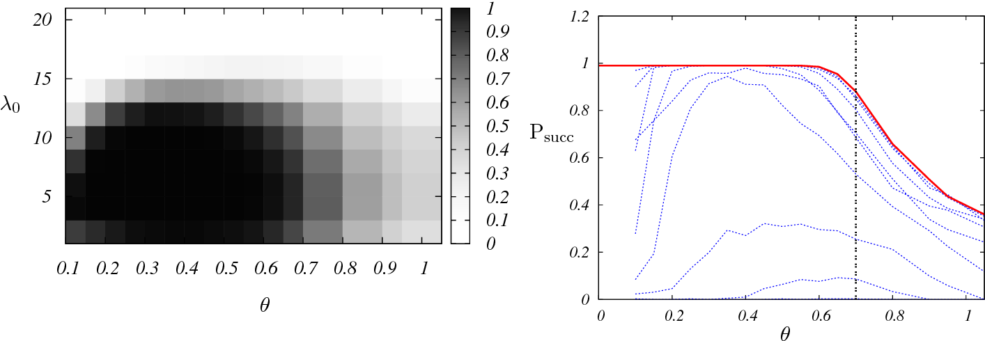 Figure 3 for On the trade-off between complexity and correlation decay in structural learning algorithms