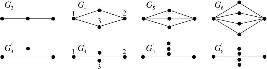 Figure 1 for On the trade-off between complexity and correlation decay in structural learning algorithms