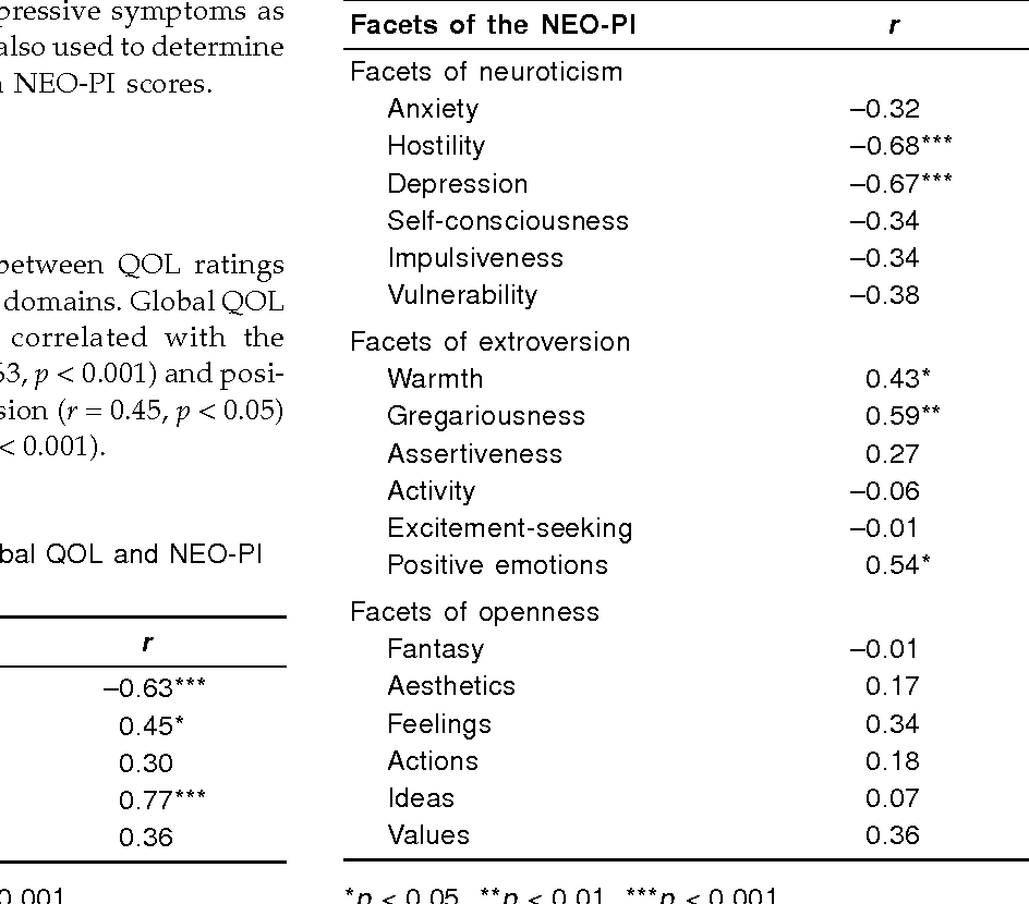 The relationship between personality and quality of life in