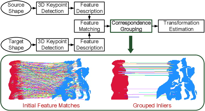 Figure 1 for A Performance Evaluation of Correspondence Grouping Methods for 3D Rigid Data Matching