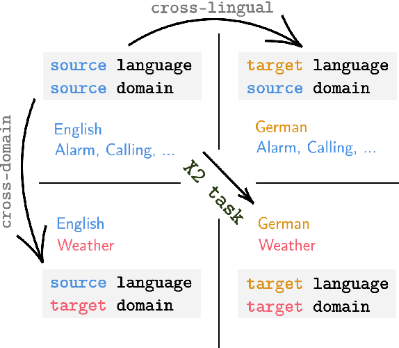 Figure 1 for X2Parser: Cross-Lingual and Cross-Domain Framework for Task-Oriented Compositional Semantic Parsing