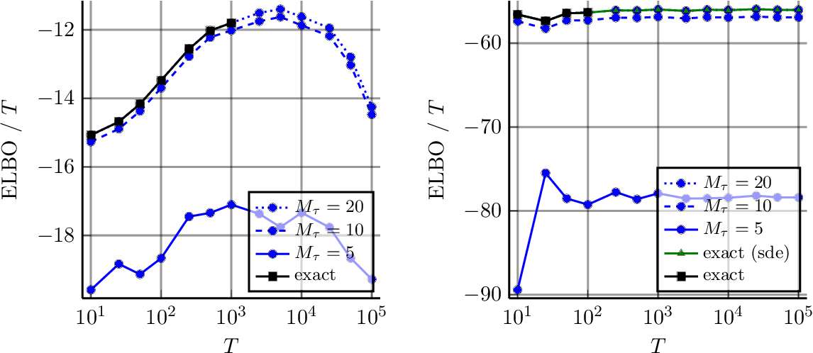Figure 3 for Combining Pseudo-Point and State Space Approximations for Sum-Separable Gaussian Processes