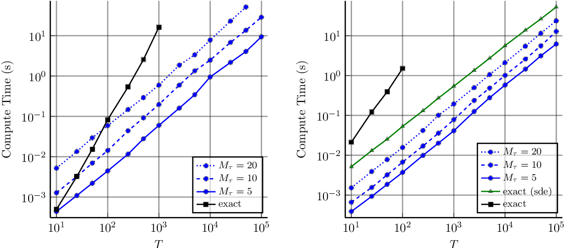 Figure 4 for Combining Pseudo-Point and State Space Approximations for Sum-Separable Gaussian Processes