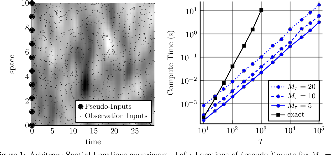 Figure 1 for Combining Pseudo-Point and State Space Approximations for Sum-Separable Gaussian Processes