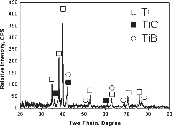 Figure 4 from Net-shaping of in-situ synthesized (TiC+TiB