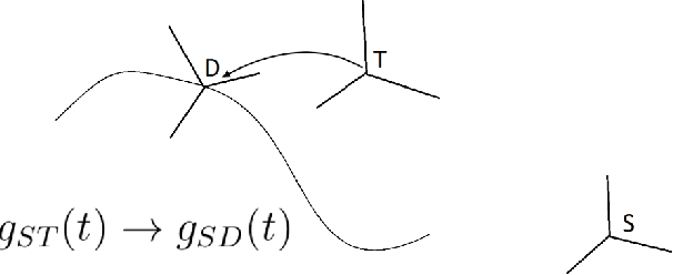 Figure 1 for Exponentially Stable First Order Control on Matrix Lie Groups
