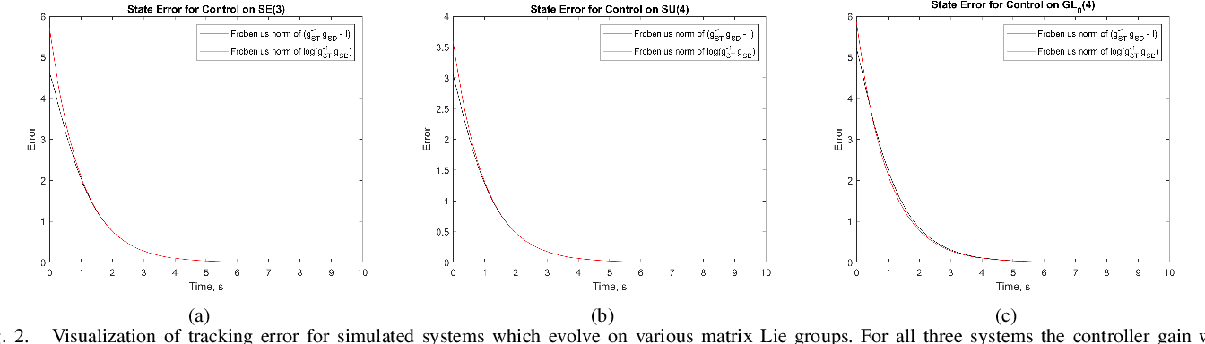 Figure 2 for Exponentially Stable First Order Control on Matrix Lie Groups