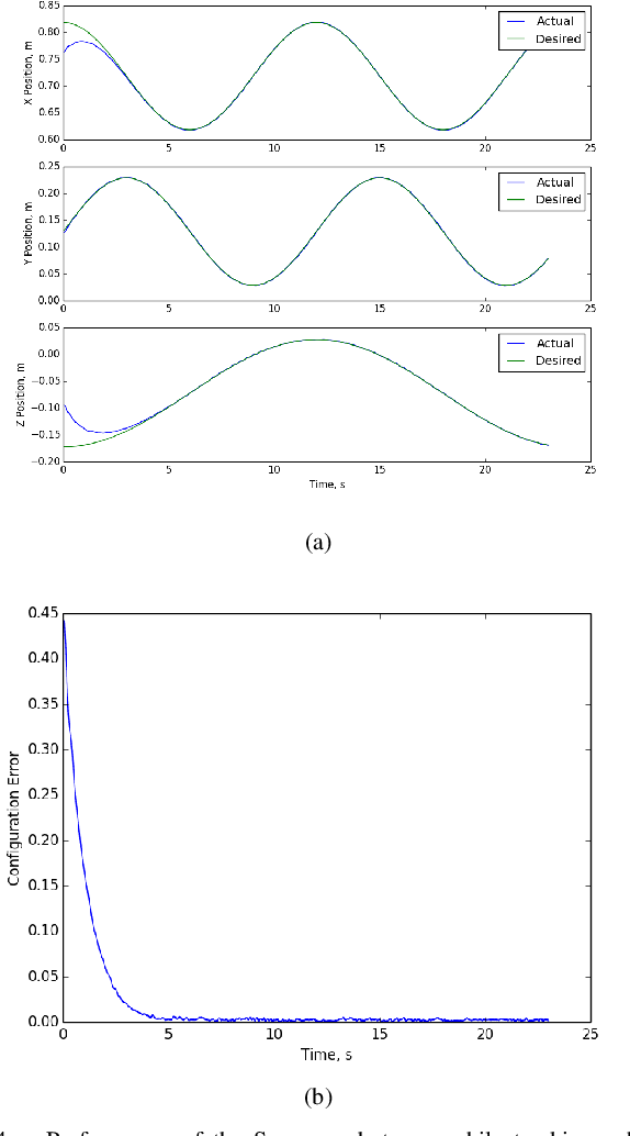 Figure 4 for Exponentially Stable First Order Control on Matrix Lie Groups