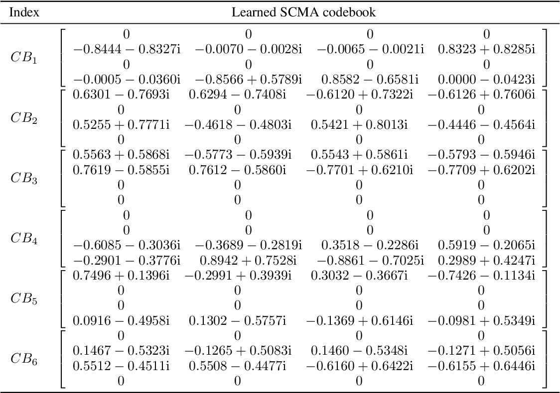 Figure 4 for A Novel Deep Neural Network Based Approach for Sparse Code Multiple Access