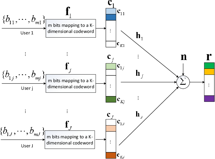 Figure 1 for A Novel Deep Neural Network Based Approach for Sparse Code Multiple Access