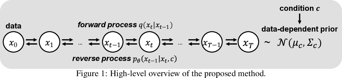 Figure 1 for PriorGrad: Improving Conditional Denoising Diffusion Models with Data-Driven Adaptive Prior