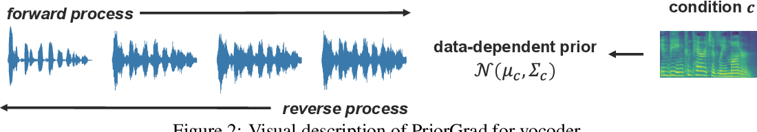 Figure 3 for PriorGrad: Improving Conditional Denoising Diffusion Models with Data-Driven Adaptive Prior