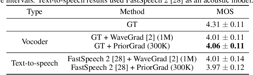Figure 2 for PriorGrad: Improving Conditional Denoising Diffusion Models with Data-Driven Adaptive Prior
