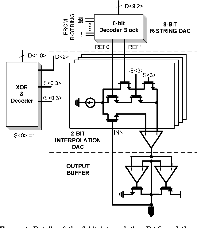Figure 4 from 58 4: 10-Bit Column Driver with Split-DAC