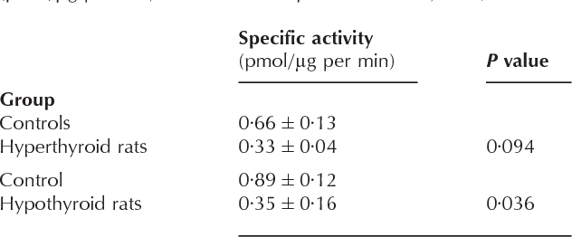 Table 3 Androsteron-UGT activity in liver homogenates of hyper- and hypothyroid rats and their respective controls (pmol/ g per min, P value with respect to controls, n=4)
