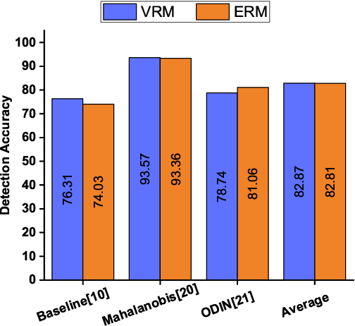 Figure 2 for Exploring Vicinal Risk Minimization for Lightweight Out-of-Distribution Detection
