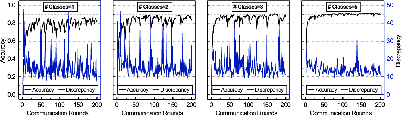 Figure 1 for FedGroup: Ternary Cosine Similarity-based Clustered Federated Learning Framework toward High Accuracy in Heterogeneous Data