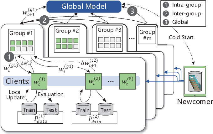 Figure 2 for FedGroup: Ternary Cosine Similarity-based Clustered Federated Learning Framework toward High Accuracy in Heterogeneous Data