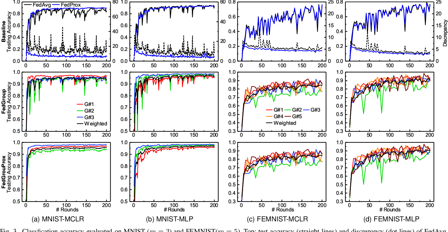 Figure 3 for FedGroup: Ternary Cosine Similarity-based Clustered Federated Learning Framework toward High Accuracy in Heterogeneous Data