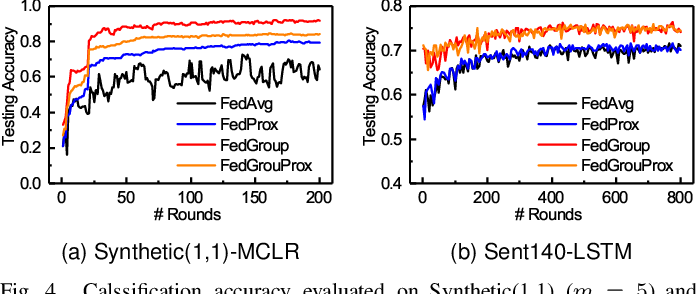 Figure 4 for FedGroup: Ternary Cosine Similarity-based Clustered Federated Learning Framework toward High Accuracy in Heterogeneous Data
