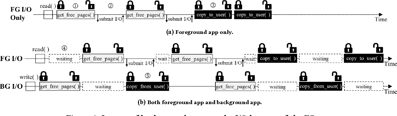 Improving User Experience of Android Smartphones Using